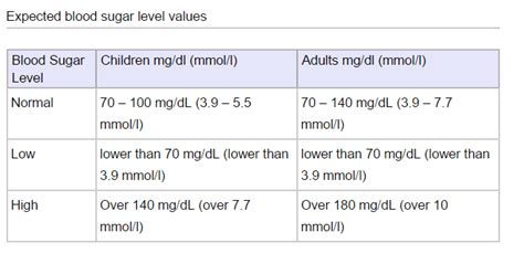 What is normal blood sugar level healthiack png 654x330